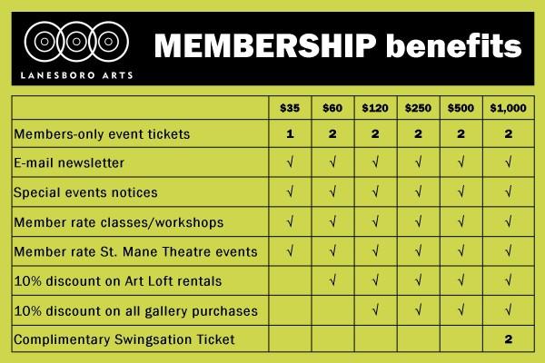 Lanesboro Arts Membership Benefits